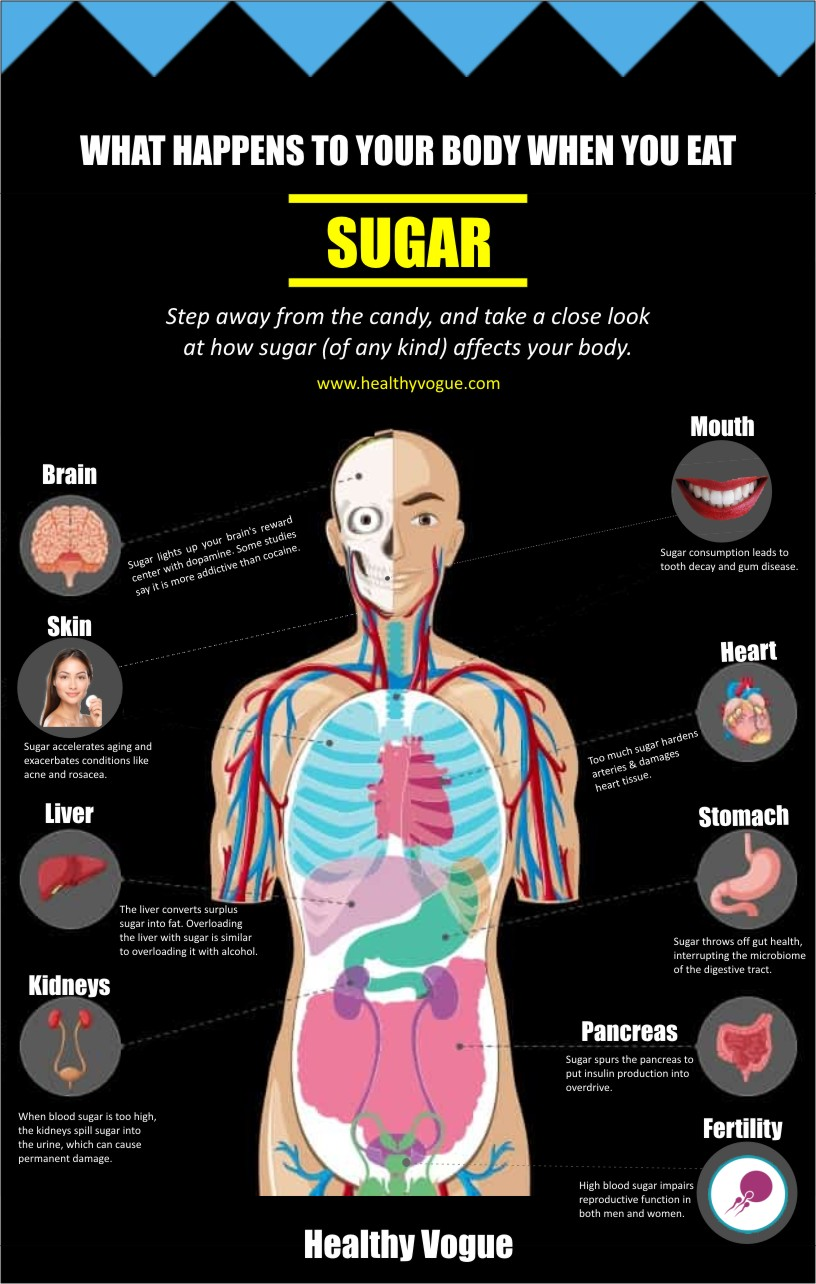 Dietary sugar affects different parts of the body in a different way as per the immunity of the person and the reaction towards severity. Here are 9 reasons why eating too much sugar is bad for your health. #foodstoavoid #healthyeating #unhealthyfood